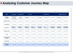 Ways To Design Impactful Trading Solution Analyzing Customer Journey Map Ppt PowerPoint Presentation Model PDF