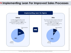 Ways To Design Impactful Trading Solution Implementing Lean For Improved Sales Processes Ppt Model Influencers PDF