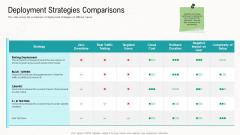 Web Application Improvement Deployment Strategies Comparisons Portrait PDF