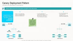 Web Application Improvement Strategies Canary Deployment Pattern Themes PDF