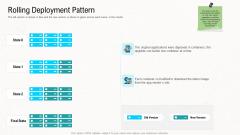 Web Application Improvement Strategies Rolling Deployment Pattern Sample PDF