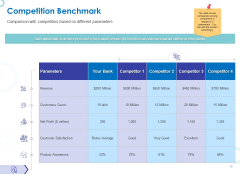 Web Banking For Financial Transactions Competition Benchmark Ppt Show Mockup PDF