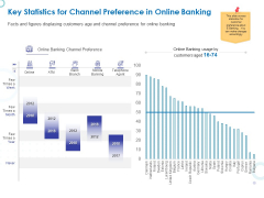 Web Banking For Financial Transactions Key Statistics For Channel Preference In Online Banking Graphics PDF