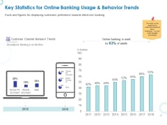 Web Banking For Financial Transactions Key Statistics For Online Banking Usage And Behavior Trends Portrait PDF
