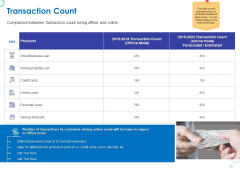 Web Banking For Financial Transactions Transaction Count Ppt Pictures Summary PDF