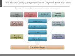 Web Based Quality Management System Diagram Presentation Ideas
