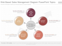 Web Based Sales Management Diagram Powerpoint Topics