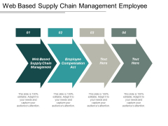 Web Based Supply Chain Management Employee Compensation Act Ppt PowerPoint Presentation Slides Show