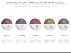 Web Design Process Flowchart Powerpoint Presentation