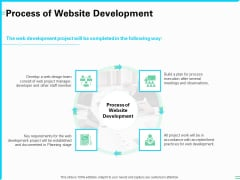 Web Development And IT Design Process Of Website Development Ppt PowerPoint Presentation Icon Graphics Design PDF