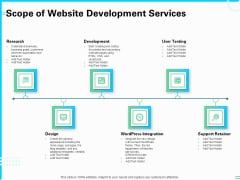 Web Development And IT Design Scope Of Website Development Services Ppt PowerPoint Presentation Inspiration Vector PDF