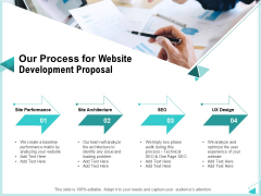 Web Development IT And Design Templates Our Process For Website Development Proposal Designs PDF