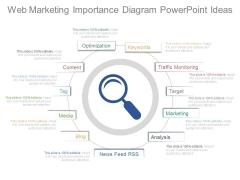 Web Marketing Importance Diagram Powerpoint Ideas