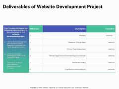 Web Redesign Deliverables Of Website Development Project Ppt Inspiration Gridlines PDF