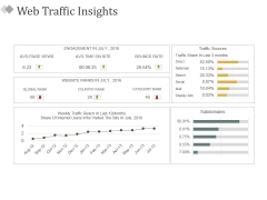 Web Traffic Insights Ppt PowerPoint Presentation Pictures Slides