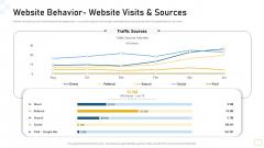 Website Behavior Website Visits And Sources Ppt Slides Files PDF