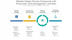Website Design Process Framework With Production And Management Activities Ppt PowerPoint Presentation File Designs PDF