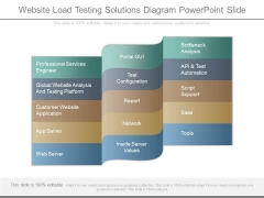 Website Load Testing Solutions Diagram Powerpoint Slide
