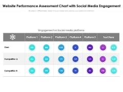 Website Performance Assessment Chart With Social Media Engagement Ppt PowerPoint Presentation Portfolio Tips PDF