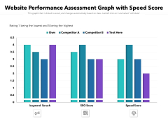 Website Performance Assessment Graph With Speed Score Ppt PowerPoint Presentation Layouts Display