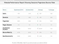 Website Performance Report Showing Sessions Pageviews Bounce Rate Ppt PowerPoint Presentation Icon Graphics