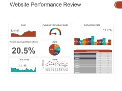 Website Performance Review Template 2 Ppt PowerPoint Presentation Icon Master Slide