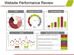 Website Performance Review Template 2 Ppt PowerPoint Presentation Model File Formats