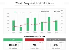 Weekly Analysis Of Total Sales Value Ppt PowerPoint Presentation File Images PDF