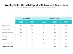 Weekly Sales Growth Report With Prospect Discussions Ppt PowerPoint Presentation File Guide PDF