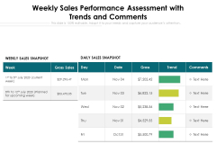 Weekly Sales Performance Assessment With Trends And Comments Ppt PowerPoint Presentation Model Maker PDF