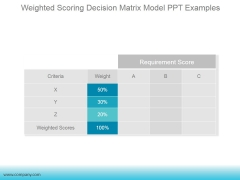Weighted Scoring Decision Matrix Model Ppt PowerPoint Presentation Influencers