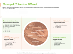 Welfare Work Value Managed IT Services Offered Ppt File Background Image PDF