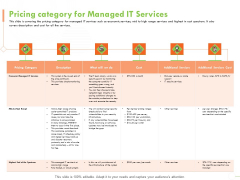 Welfare Work Value Pricing Category For Managed IT Services Ppt Summary Objects PDF