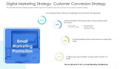 Well Being Gymnasium Sector Digital Marketing Strategy Customer Conversion Strategy Microsoft PDF
