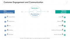 Wellness Management Customer Engagement And Communication Ppt Slides Layouts PDF