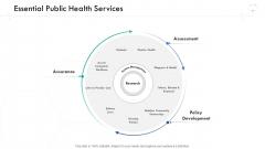 Wellness Management Essential Public Health Services Ppt Ideas Inspiration PDF