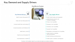 Wellness Management Key Demand And Supply Drivers Ppt Pictures Mockup PDF
