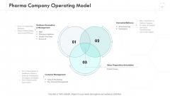 Wellness Management Pharma Company Operating Model Ppt Professional Introduction PDF