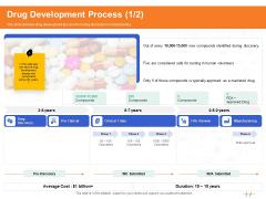Wellness Program Promotion Drug Development Process Manufacturing Ppt PowerPoint Presentation Pictures Model PDF