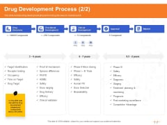 Wellness Program Promotion Drug Development Process Market Ppt PowerPoint Presentation Outline Maker PDF
