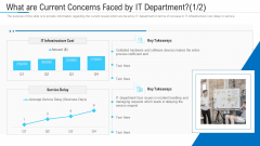 What Are Current Concerns Faced By IT Department Key Ppt Slides Styles PDF