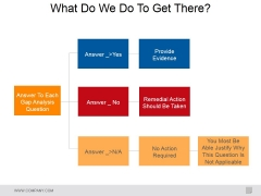 What Do We Do To Get There Ppt PowerPoint Presentation Inspiration Portrait