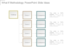 What If Methodology Powerpoint Slide Ideas