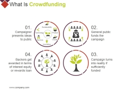 What Is Crowdfunding Ppt PowerPoint Presentation Infographic Template Demonstration