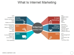 What Is Internet Marketing Ppt PowerPoint Presentation Styles Maker