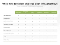 Whole Time Equivalent Employee Chart With Actual Hours Ppt PowerPoint Presentation Gallery Guide PDF