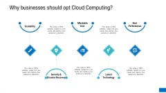 Why Businesses Should Opt Cloud Computing Themes PDF