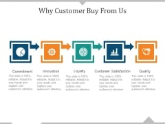 Why Customer Buy From Us Ppt PowerPoint Presentation Visual Aids Icon