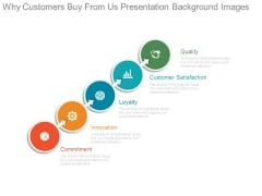 Why Customers Buy From Us Presentation Background Images
