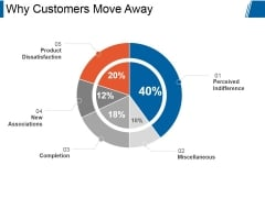Why Customers Move Away Ppt PowerPoint Presentation Background Image